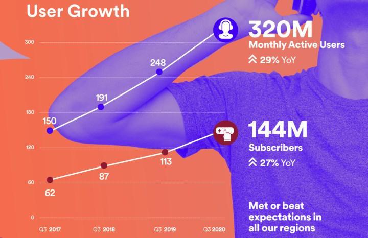 Spotify abone sayısını arttırdı, marjı düşürdü