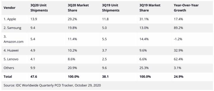 Apple tablet pazarındaki liderliğini sürdürdü