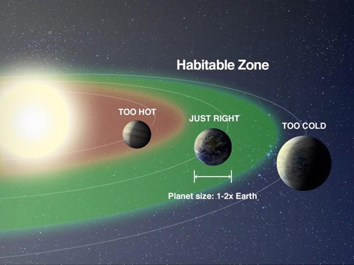 Samanyolu galaksisinde 300 milyona yakın yaşanabilir gezegen olduğu düşünülüyor