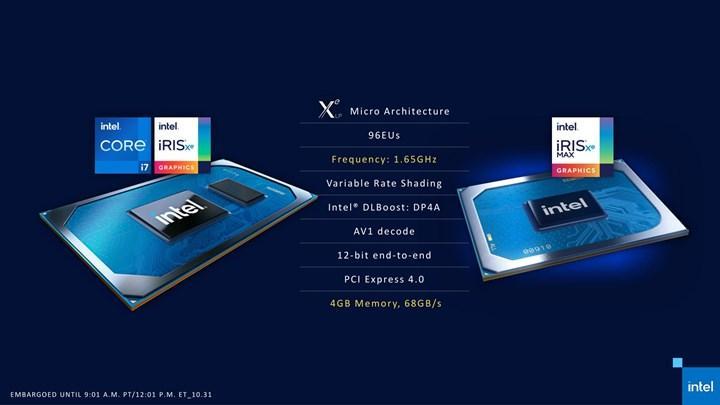 Intel Iris Xe mobil harici ekran kartlarını duyurdu