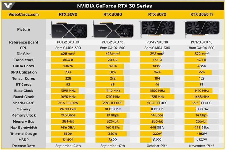 RTX 3060 Ti 17 Kasım'da satışa sunulabilir