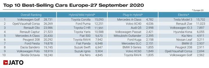 Avrupa'da ilk kez, hibrit ve elektrikli araç satışları dizelleri geride bıraktı