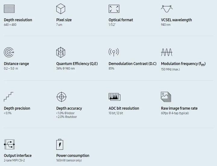Samsung; derinlik odaklı yeni ISOCELL Vision sensörünü duyurdu