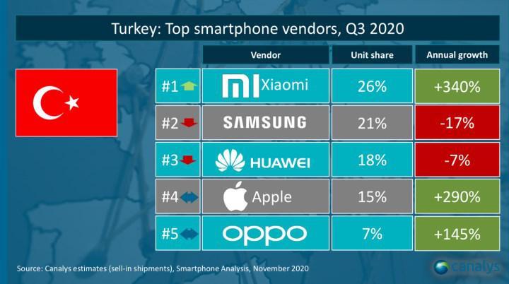 Xiaomi iki yılda Türkiye'de zirveye yerleşti