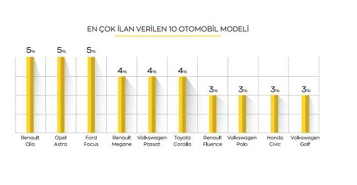 Ekim ayında 2. el otomobilde en çok ilan verilen marka ve modeller