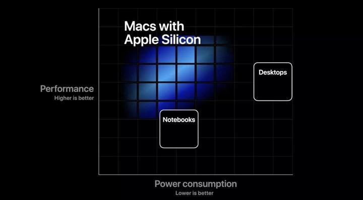Apple, tedarikçilerinden 2.5 milyon Apple Silicon işlemcili MacBook üretmelerini istedi