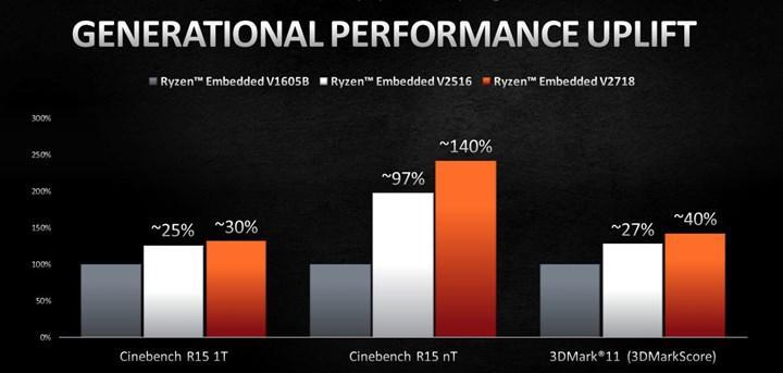 AMD Zen 2 tabanlı V2000 gömülü yongalarını duyurdu: %100'e varan performansı artışı sunacak
