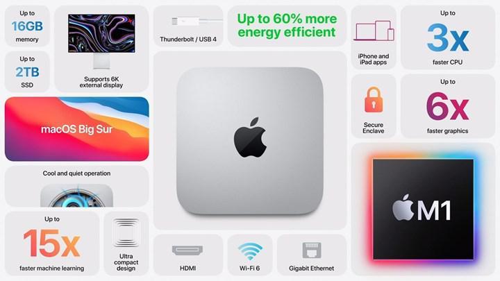 Apple, M1 işlemcili yeni Mac mini'yi tanıttı