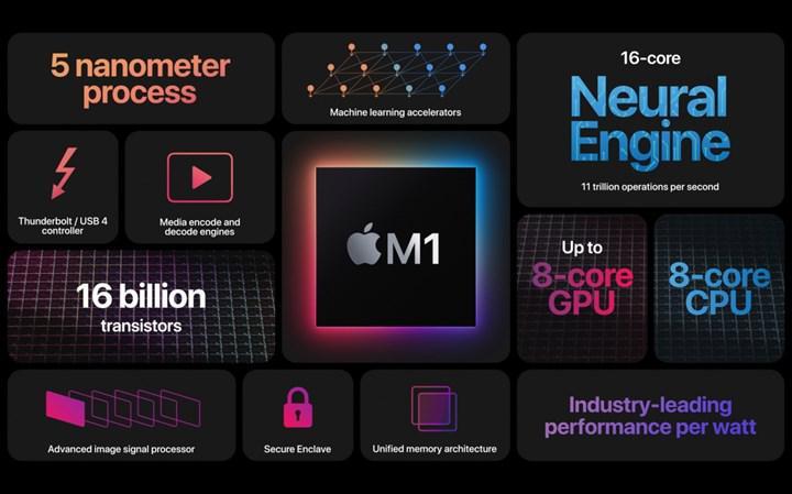 Apple M1 işlemcili yeni Mac'ler harici ekran kartı desteği sunmuyor