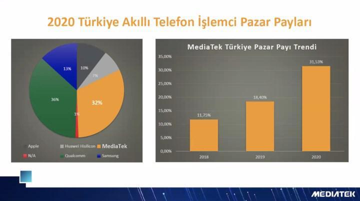 MediaTek, Türkiye'de zirveye oynuyor