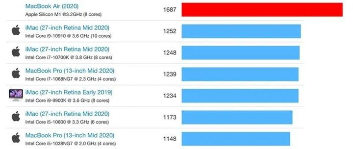 Apple M1'in ilk test sonuçları sızdı: Core i9-9880H'ın %18.9 önünde