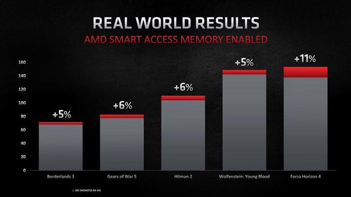 Nvidia, AMD'nin Smart Acces Memory teknolojisine rakip geliştiriyor