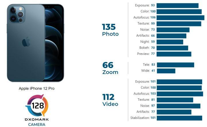 iPhone 12 Pro'nun DXOMARK puanı, Çinli rakiplerinin gerisinde kaldı