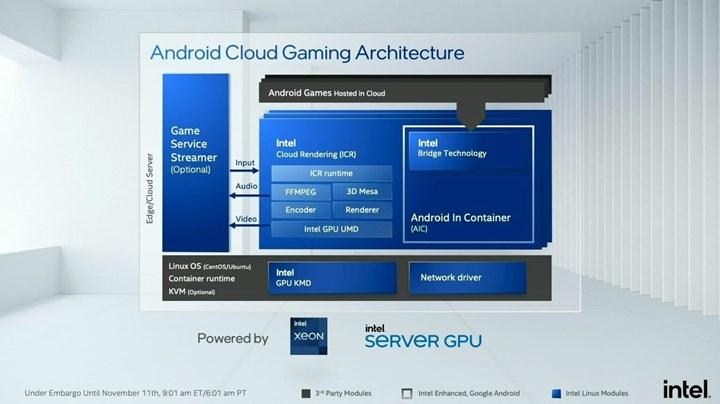 Intel Xe grafikleri ilk kez sunuculara giriyor