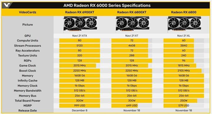 RX 6800 Basemark'ta ortaya çıktı
