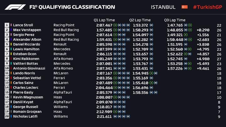 F1 Türkiye GP yarışına dakikalar kaldı! Şifresiz yayınlanacak