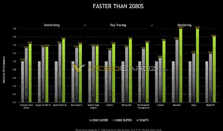 GeForce RTX 3060 Ti kutuları göründü