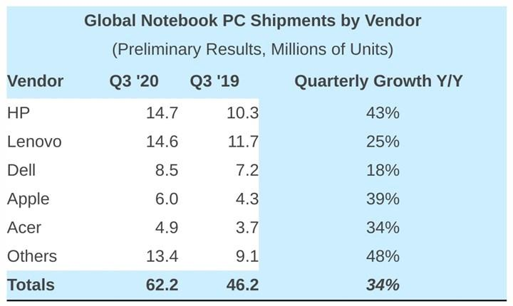 HP ve Lenovo dizüstü pazarının yarısına hakim