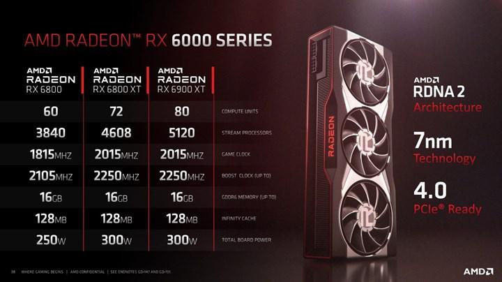RX 6800 serisi satışa sunuldu: İlk incelemeler ve detaylı slaytlar geldi!