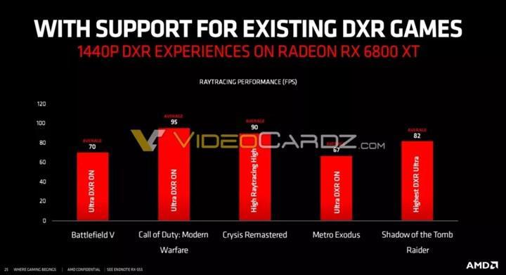 Radeon RX 6800 XT ışın izleme performansında RTX 3080 ile baş edemedi