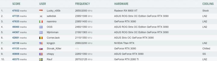 RX 6800 XT ile HWBot rekoru kırıldı