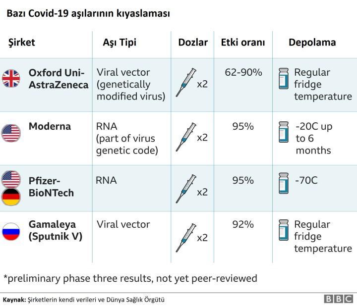 Ucuz ama pek etkili değil: Oxford Üniversitesi'nin Covid-19 aşısı %70 koruma sağlıyor