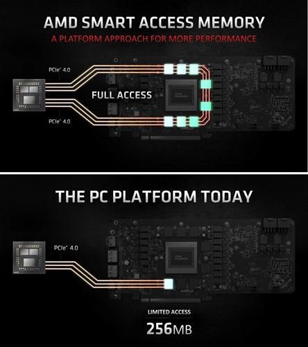 AMD Smart Access Memory teknolojisi Nvidia ve Intel'e de sunulacak