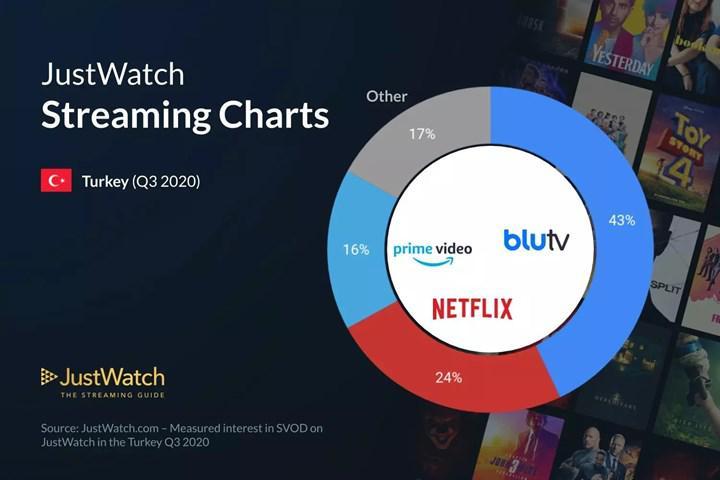 BluTV için kafa karıştıran pazar payı iddiası