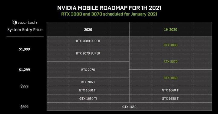 AMD Ryzen 7 APU'larıyla mobil RTX 3070/3080 modelleri eşleştirilebilir