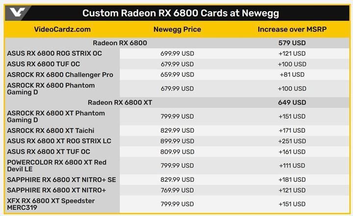 AMD'ye göre RX 6000 fiyatları 1-2 aya düzelebilir