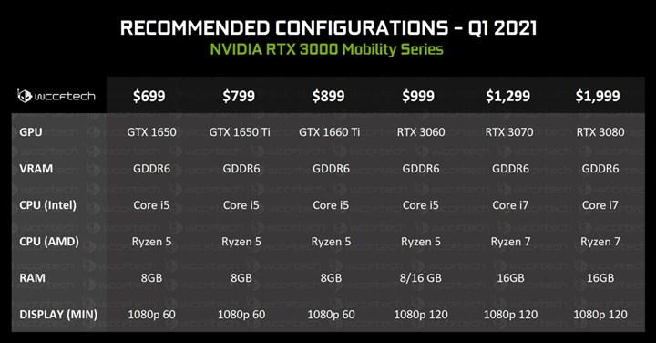 RTX 3000 serisi gelecek yıl mobil cihazlarda olacak
