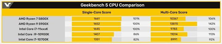 5 GHz'deki Rocket Lake işlemcisi tek çekirdekte Ryzen 7 5800X ile eşleşiyor
