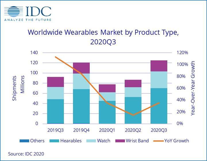 Akıllı saat ve bileklik satışları arttı: Apple pazar lideri