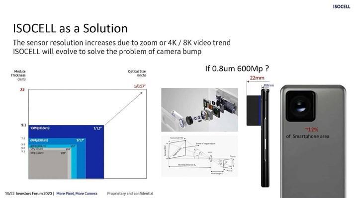 Samsung, insan gözüne rakip 600 MP çözünürlüklü kamera sensörü geliştiriyor