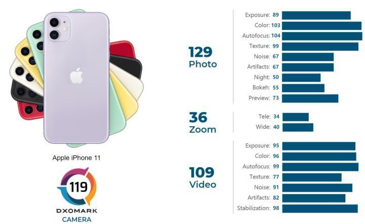 iPhone 11'nin DXOMARK puanı güncellendi, iPhone 12'yi yakaladı