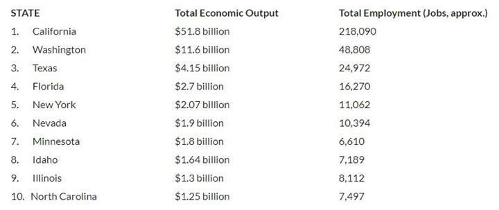 Video oyunlarının 2019'da ABD ekonomisine 90 milyar dolar katkıda bulunduğu açıklandı