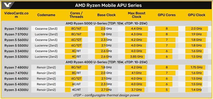 Zen 3 mimarili Ryzen 5000H işlemcileri gün yüzüne çıktı