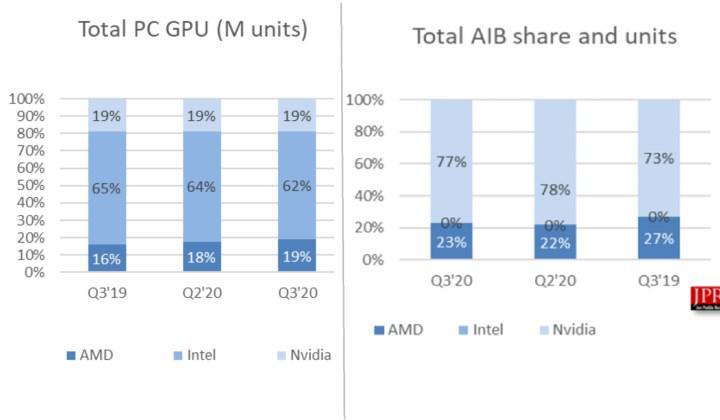 Grafik teknolojileri pazarında Nvidia tek hakim, AMD toparlamaya çalışıyor