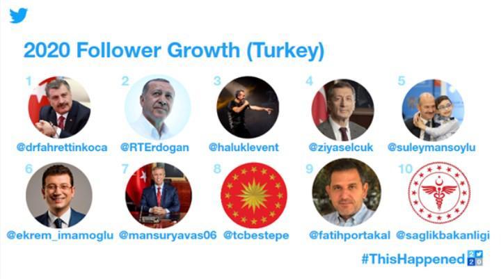 Twitter, Türkiye'de 2020'nin enlerini açıkladı