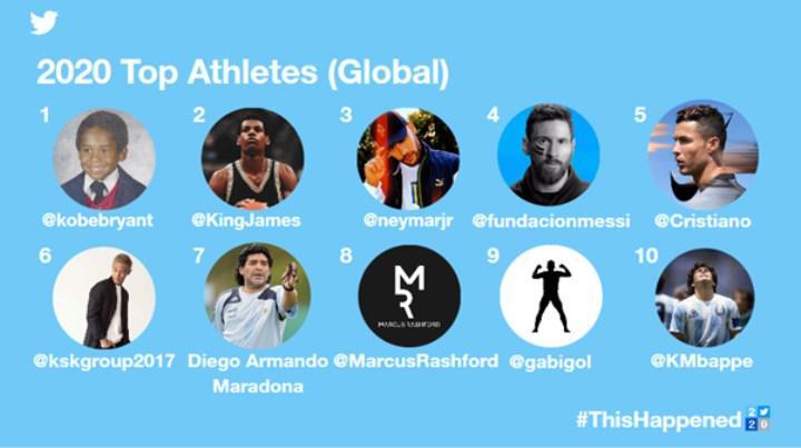 Twitter dünyada 2020'nin enlerini açıkladı
