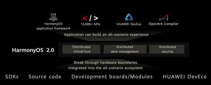 Huawei'nin HarmonyOS'lu ilk akıllı saati önümüzdeki yıl geliyor
