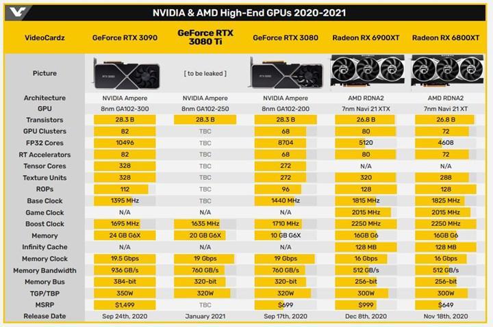 RTX 3080 Ti HP'nin sürücü listesinde ortaya çıktı