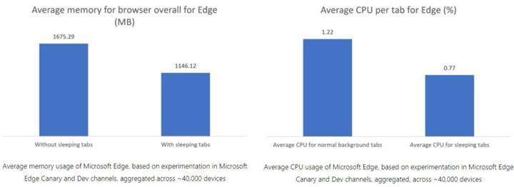Yeni Edge sürümüyle bellek kullanımı %32 düşecek