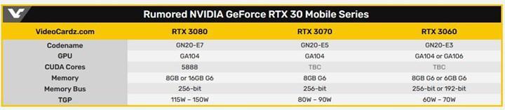RTX 3070 Mobile'ın Ray Tracing performansı sızdı: RTX 2080 Ti'ın ensesinde