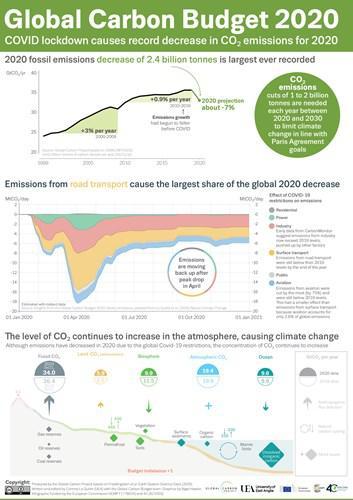2020 yılı emisyonlarının azaldığını gösteren bir çevre raporu daha yayınlandı