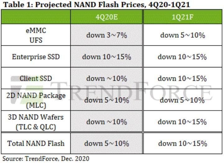 NAND Flash fiyatları %15 düşebilir