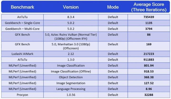 Qualcomm, Snapdragon 888 karşılaştırma sonuçlarını paylaştı: Snapdragon 865'e göre ne kadar güçlü?