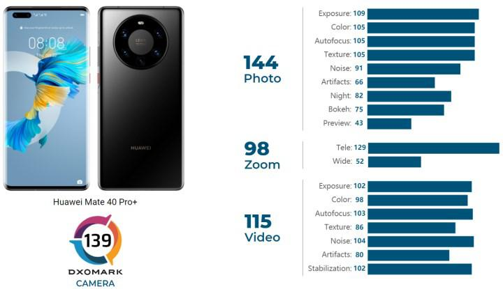 Huawei Mate 40 Pro+, DXOMARK'ta yeni lider