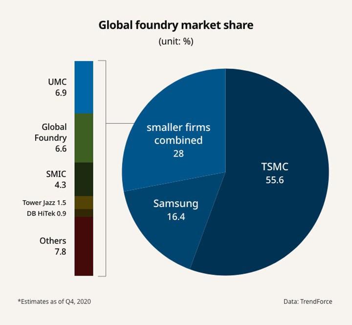 Nvidia ve Samsung yonga üretim ortaklığını derinleştiriyor