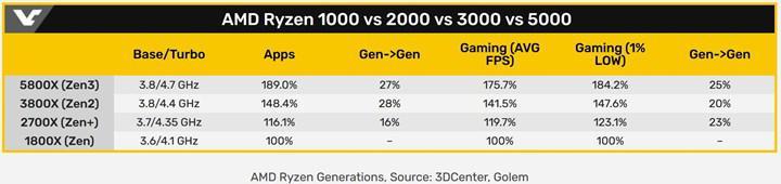 AMD 4. nesil Ryzen'da ilk nesile göre %81 performans artışı sundu